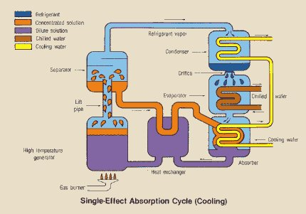 CES Energy: Engineering Better Energy Solutions | Absorption Chillers